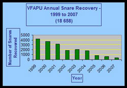 This graphs shows the impact VFAPU has had on snares since its 