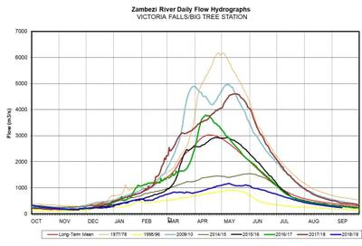 Graph showing history of Zambezi River levels at Victoria Falls (Zambezi River Authority)