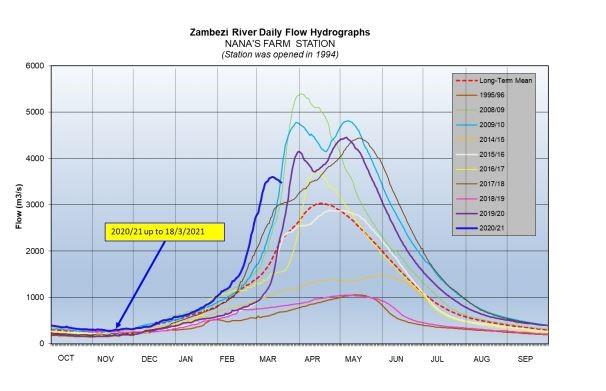 Zambezi River daily flow at Nana's Farm Station March 18th 2021