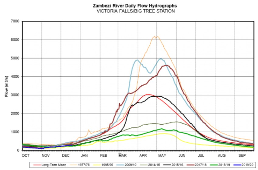 Zambezi River flow graph shows different levels of the Zambezi through the years from the late 1970's