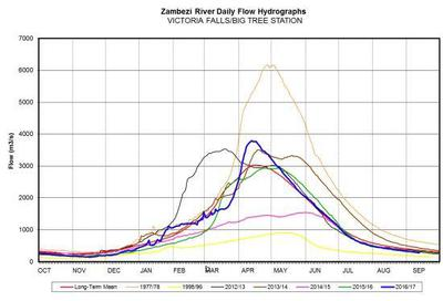 Zambezi River levels at Victoria Falls (blue line indicated 2017 levels)