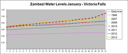 Zambezi Water Levels
