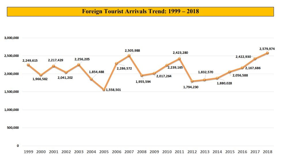 Zimbabwe Foreign Tourist Arrivals 1999 to 2018